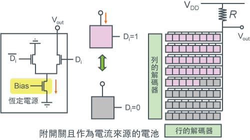 【溫度計編碼<電流模式>DAC範例】-圖1
