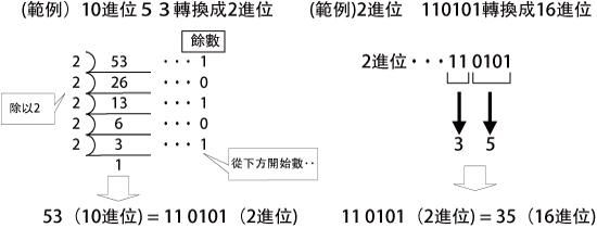 2. 10進位⇔2進位⇔16進位之間的轉換 - 圖1