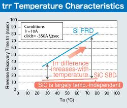 trr Temperature Characteristrics