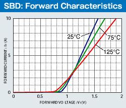 SBD: Forward Characterisrics