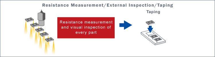 Resistance Measurement/External Inspection/Taping