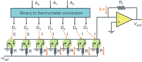 【Thermometer Code <Resistance Mode>DAC Example】- Figure1