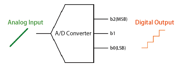 A/D Converter and D/A Converter <What are A/D and D/A converters