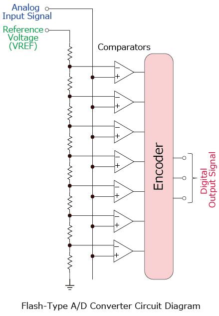 ADC <Basic A/D Converter Configurations> | Electronics Basics | ROHM