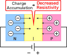 Diode Figure - Forward Voltage:Charge Accumulation→Decreased Resistivity