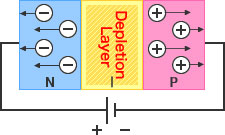 Diode Figure - Reverse Voltage: An electrically neutral depletion layer is formed by filling the intrinsic layer - created between P and N layers - with charge carriers (holes and electrons).