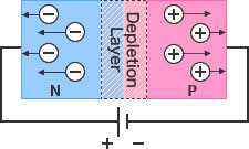 Diode Figure - Reverse bias: An electrically neutral depletion layer is formed by filling the intrinsic layer (created between P and N layers) with charge carriers (holes and electrons).