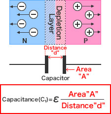 Diode Figure - Capacitance calculation
