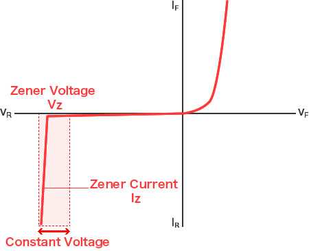 Diode Graph - Zener diodes maintain a constant voltage even with fluctuating currents