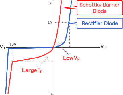 Diode Figure - Schottky barrier diodes feature low VF but large IR