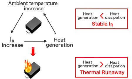 Diode Figure - Heat generation > Heat dissipation→Stable IR/Heat generation <Heat dissipation→Thermal Runaway