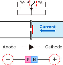 Diode Figure -  OFF Current