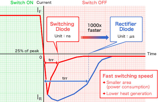 Diode Graph - High switching speed →Smaller area (power consumption)→ Less heat