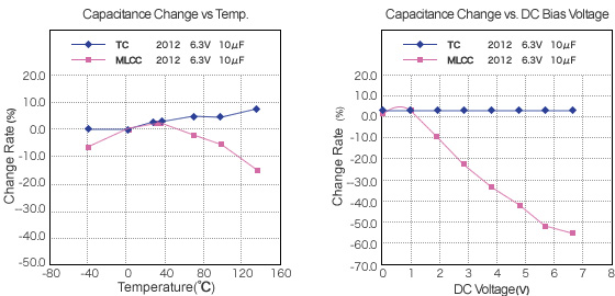 Ceramic Capacitor vs Tantalum Capacitor   Electronics Basics