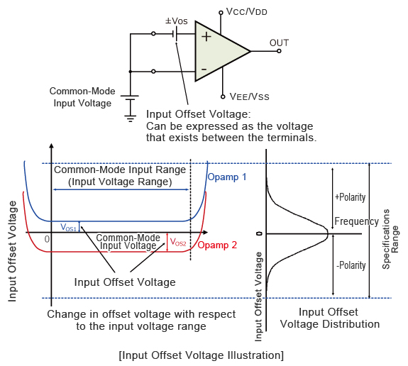 Typical Parameters of Opamps <Amplification Factor and