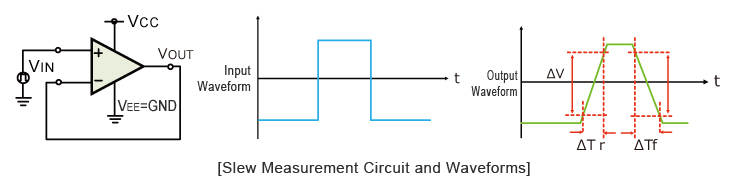 Slew Measurement Circuit and Waveforms