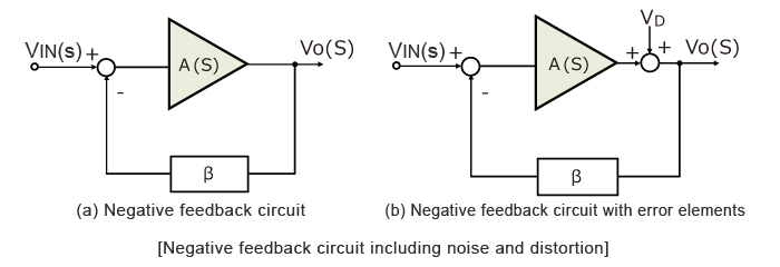 Negative feedback circuit including noise and distortion