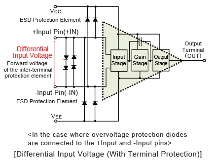 Differential Input Voltage (With Terminal Protection)