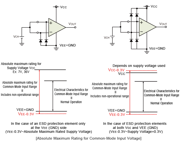 Absolute Maximum Rating for Common-Mode Input Voltage