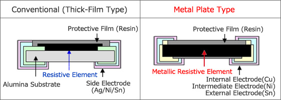 A special alloy utilized for the resistive element makes it possible to provide stable ultra-low resistances