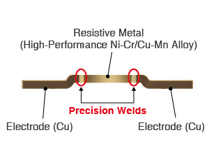 Utilizing precision welding technology and high performance alloy