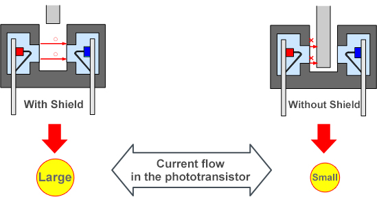 Current flow in the Phototransistor