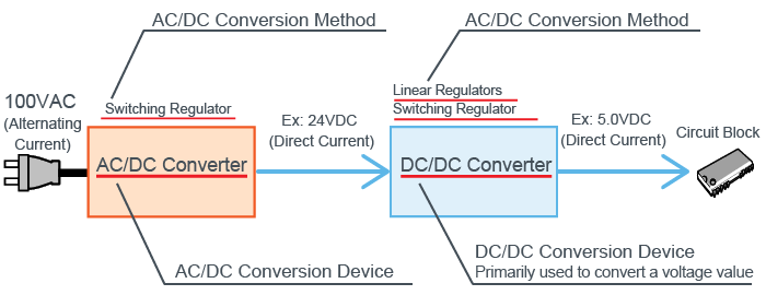 AC-DC and DC-DC Converter
