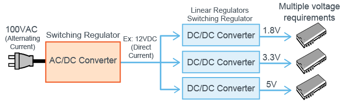 Reasons for needing a DC-DC Converter
