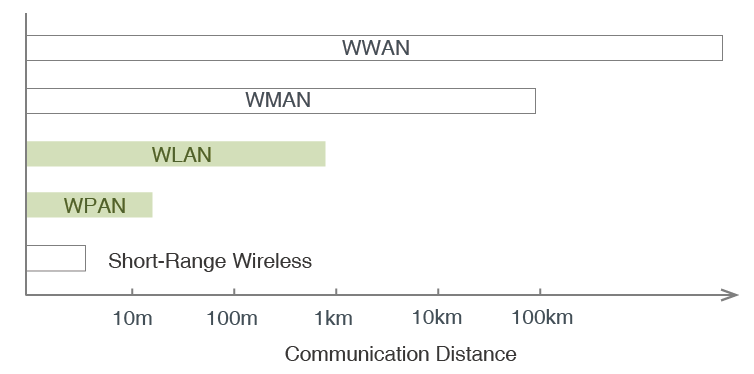 Wireless Networks Classified by Communication Distance