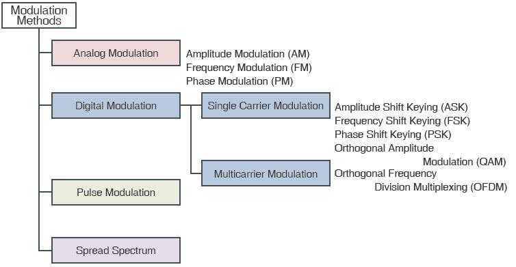 Modulation Methods | Electronics Basics | ROHM