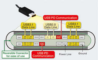 USB Type-C™ Power Delivery Pin Diagram
