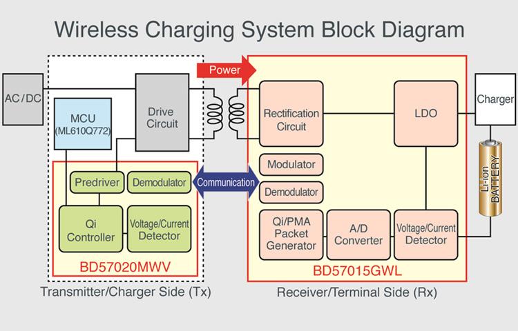 wpc qi wireless charging technologies rohm co ltd rh rohm com wireless charging block diagram wireless charging module circuit diagram