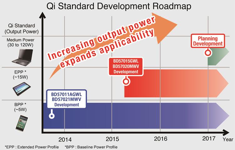 Qi Standard Expansion Roadmap