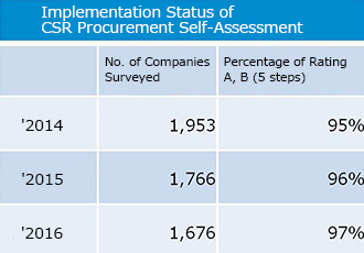 Implementation Status of CSR Procurement Self-Assessment