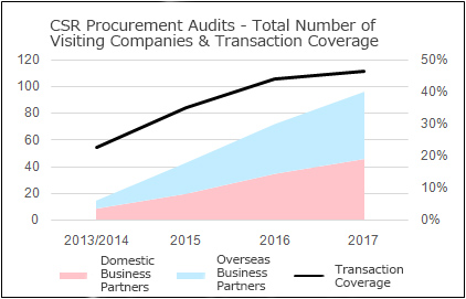 CSR Procurement Audits - Total Number of Visiting Companies & Transaction Coverage