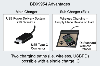 BD9954 Advantages