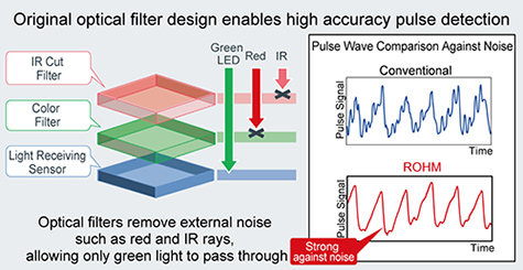 Original optical filter design enables high accuracy pulse detection