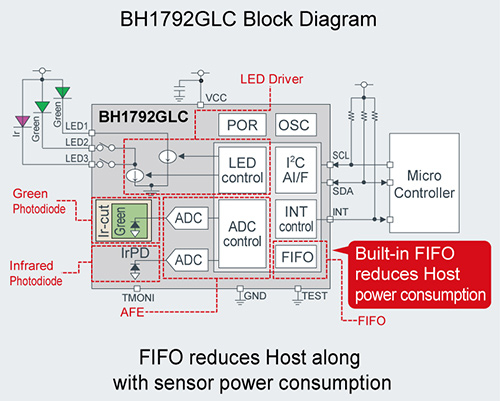 BH1792GLC Block Diagram