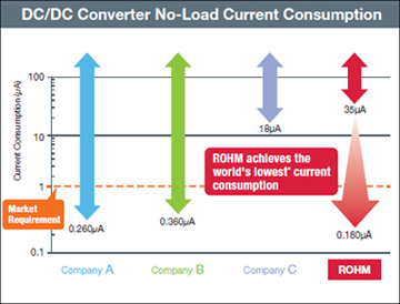 DC/DC Converter No-Load Current Consumption