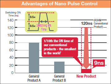 Advantages of Nano Pulse Control