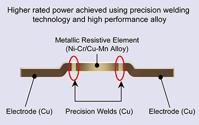 Higher rated power achieved using precision welding technology and high performance alloy