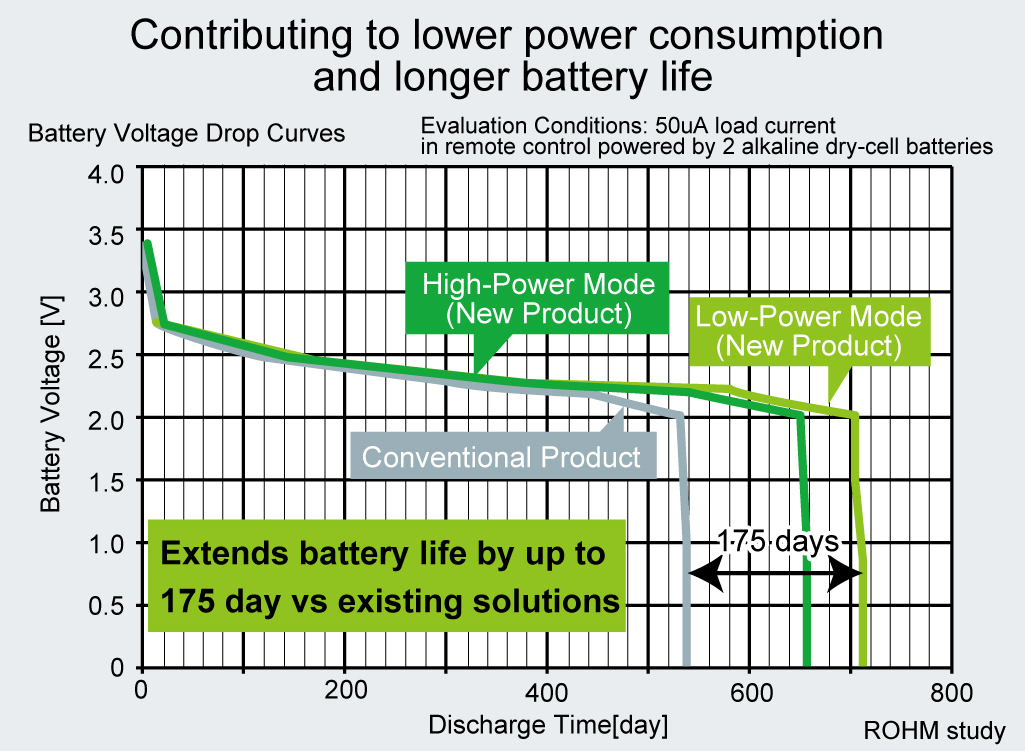 Contributing to lower power consumption and longer battery life