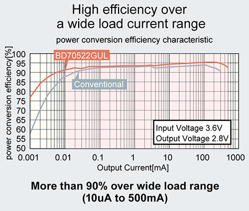 High efficiency over a wide load current range