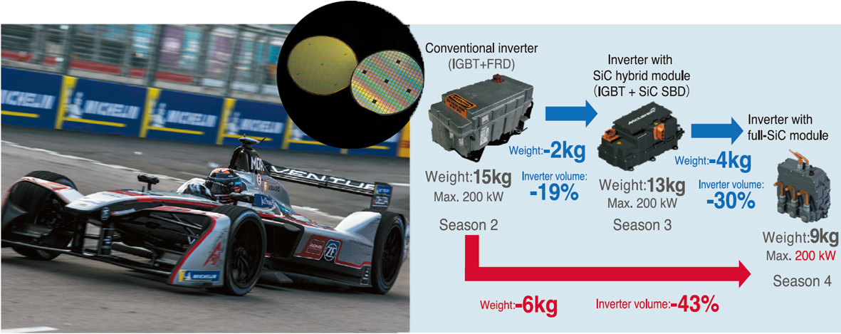 Fig.3 The Venturi Formula E Team Vehicle and Inverter Comparisons (SiC power device wafer in inset)