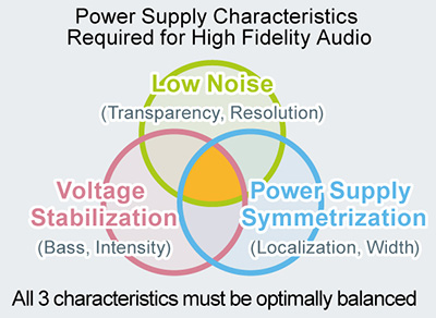 Power Supply Characteristics Required for High Fidelity Audio