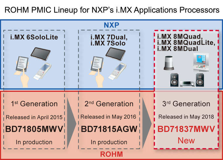 ROHM PMIC Lineup for NXP's i.MX Applications Processors