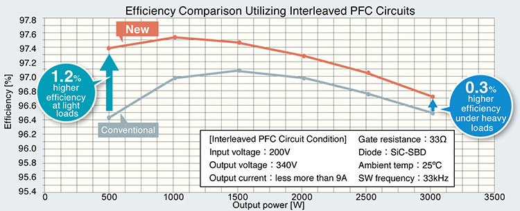 Efficiency Comparison Utilizing Interleaved PFC Circuits