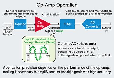 Op-Amp Operation
