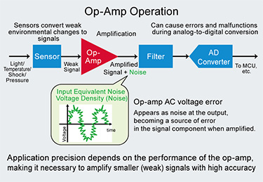 Op-Amp Operation