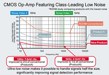 CMOS Op-Amp Featuring Class-Leading Low Noise